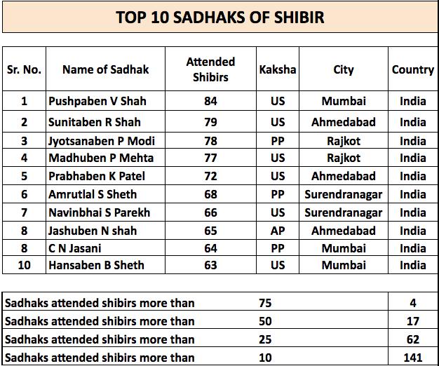 Shibir 100 record.png