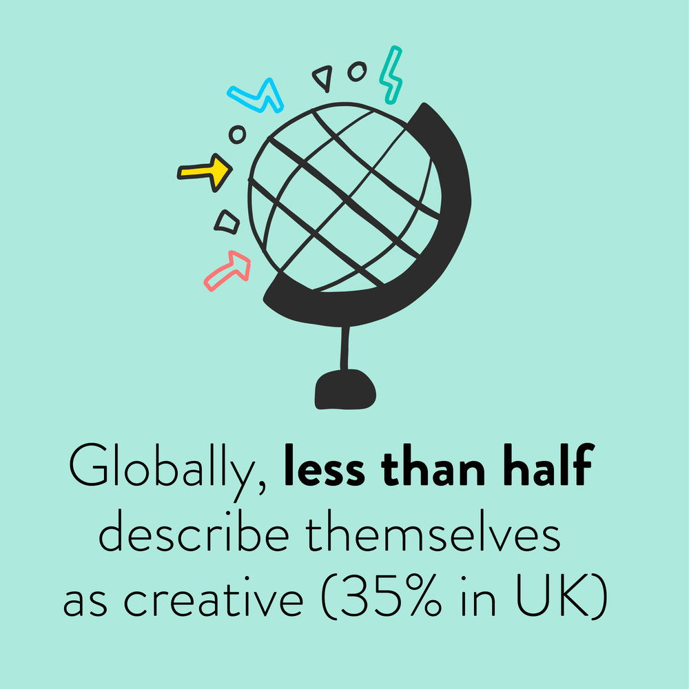 Creativity globally