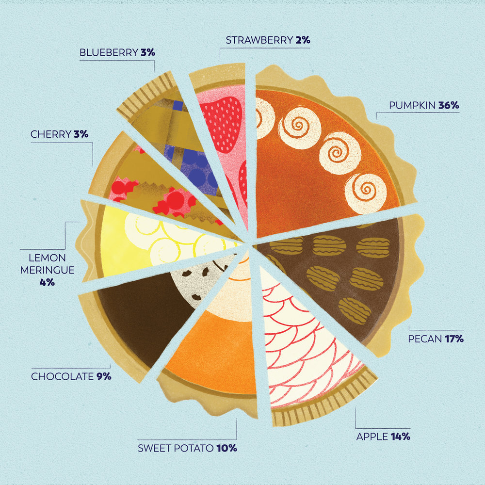 thanksgiving pie chart — emily schramm
