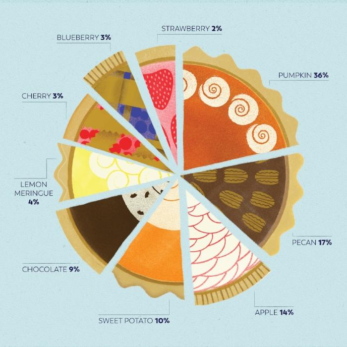 thanksgiving pie chart.jpg