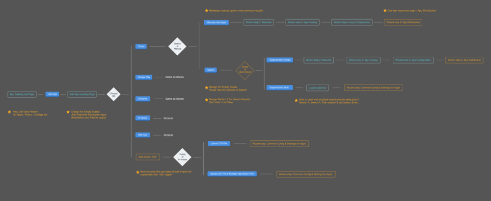 Proposed IA/Workflow Map