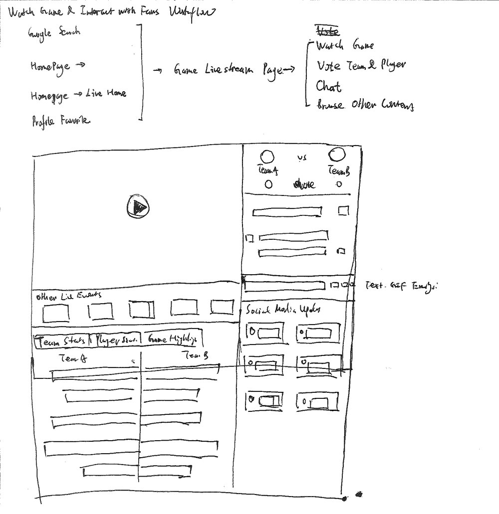Sketches for Workflow and Wireframe Option 1