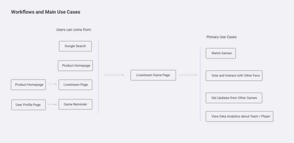 Workflow and Main Use Cases Diagram