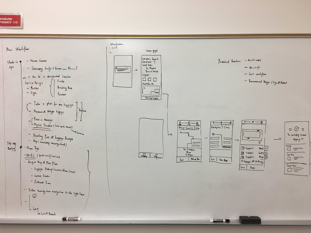 Workflow and wireframe sketch