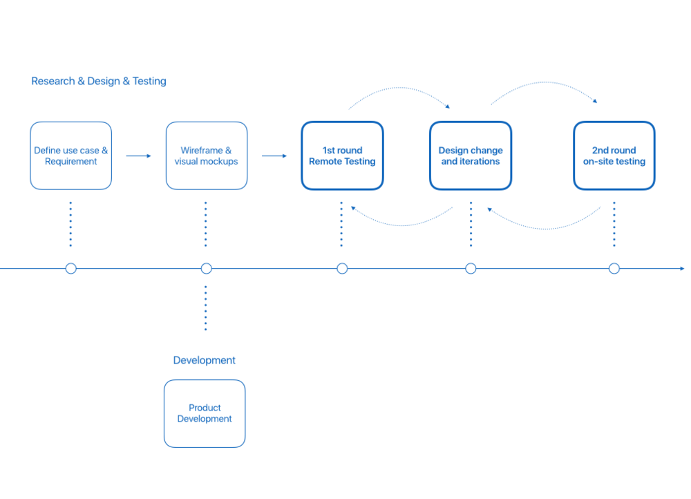 Overall Design Process