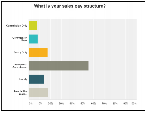 "Overwhelmingly, the answer was ""salary with commission."" Salary with commission works best for the sales person and company. It makes the sales person a little hungry and releases the pressure of making ends meet in the slower months. One of the most common ways to compute compensation is to add the salary and commission together and that total should be between 5-9% of their total sales. pre tax This percentage varies around the country."