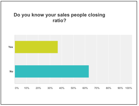 """Yes"" about 37%, ""no"" about 63%.  Tracking closing ratio is important for both sales person and management. If it's too low then retraining may be needed. If it's too high then prices may need to be raised. Most companies track using this formula:   # Meeting/Proposal ÷ # Booked."