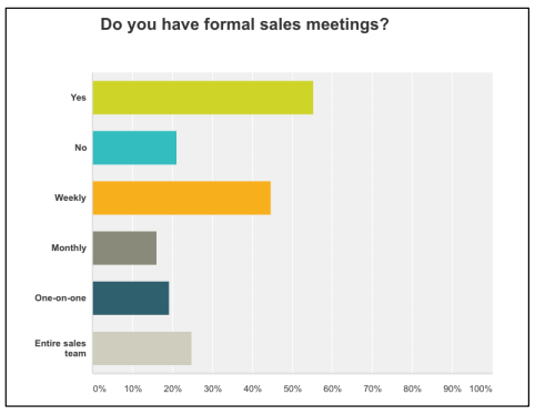 """Yes"" was the overwhelming response, and weekly seemed to be the frequency. meetings are important to keep a team healthy. This isn't an ops meeting or hash over last weekends events or go over future events. This should be strictly a sales meeting monitoring sales tracking, opportunities within the team and education. It's best to keep this the same day & time."