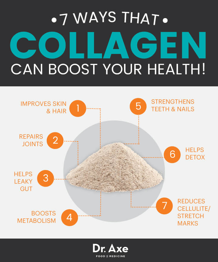 Collagen Benefits from Dr. Axe