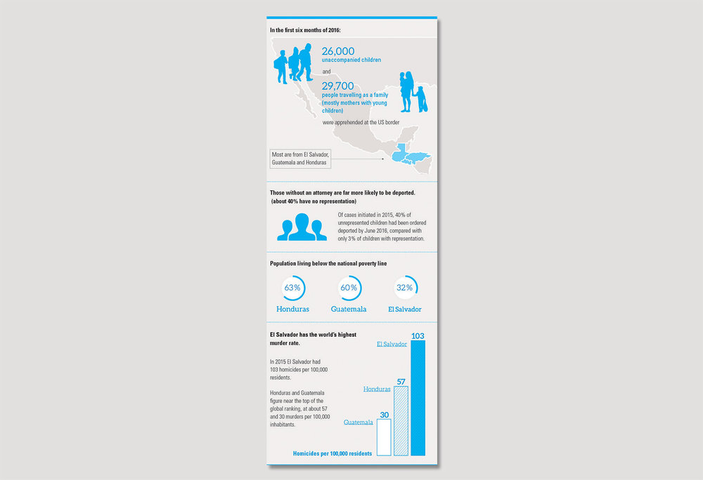 web Child Alert Central America migration infographic copy.jpg