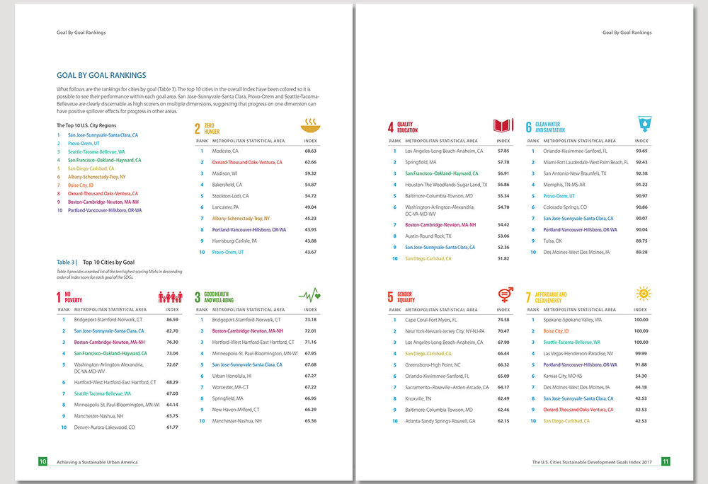 SDG-cities-10-11.jpg