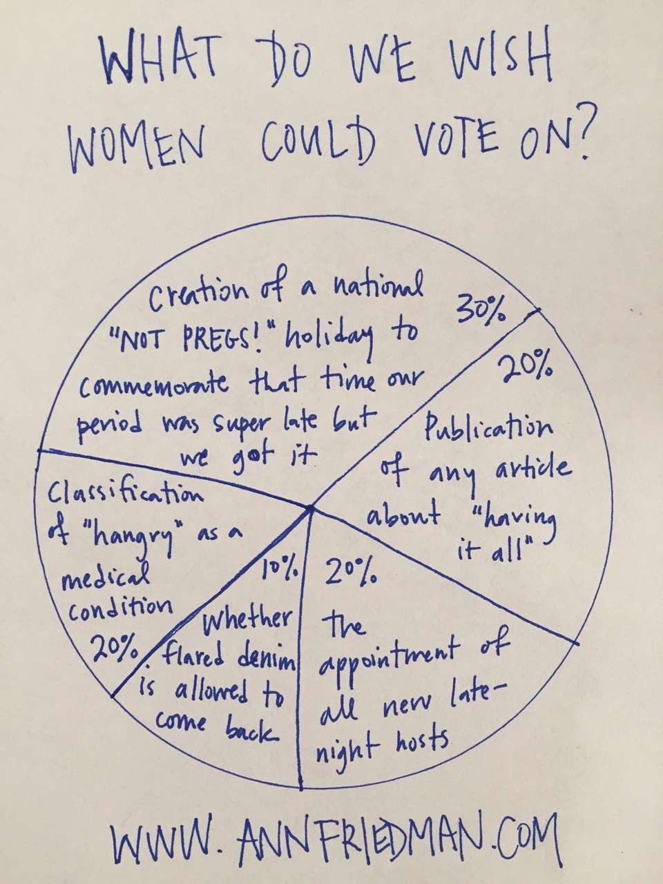 The 19th Amendment Pie