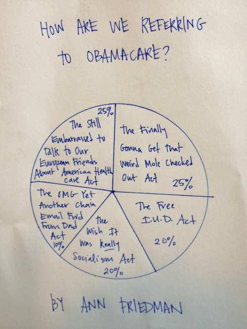 The Health Care Pie