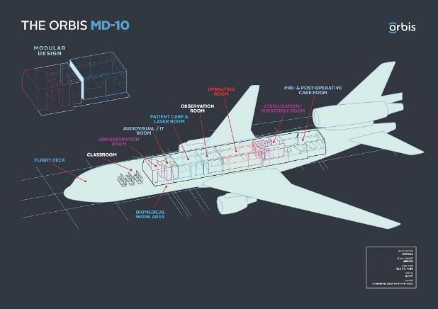 ORBIS-MD-10