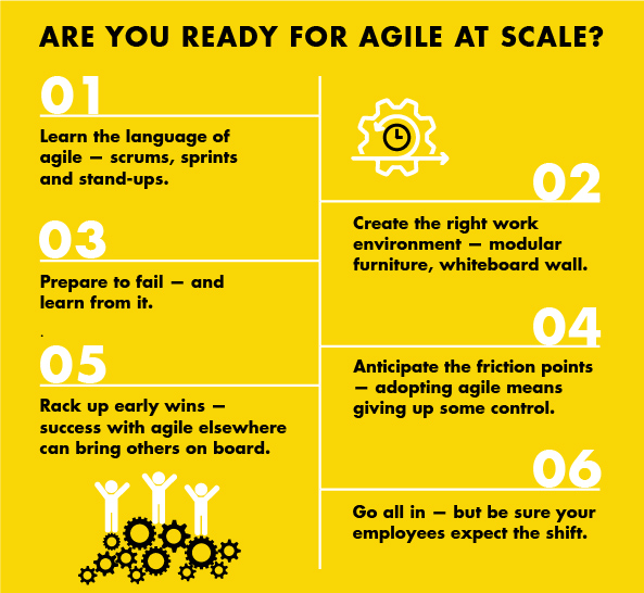 MIT Management Sloan School put together a great infographic on Getting agile to scale.