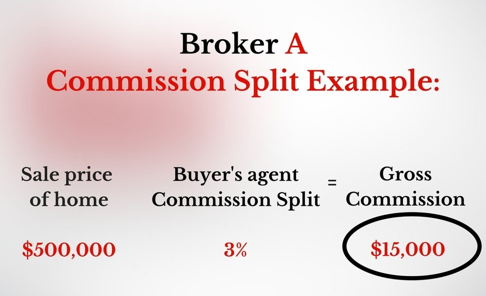 High Fee Broker Commission Split