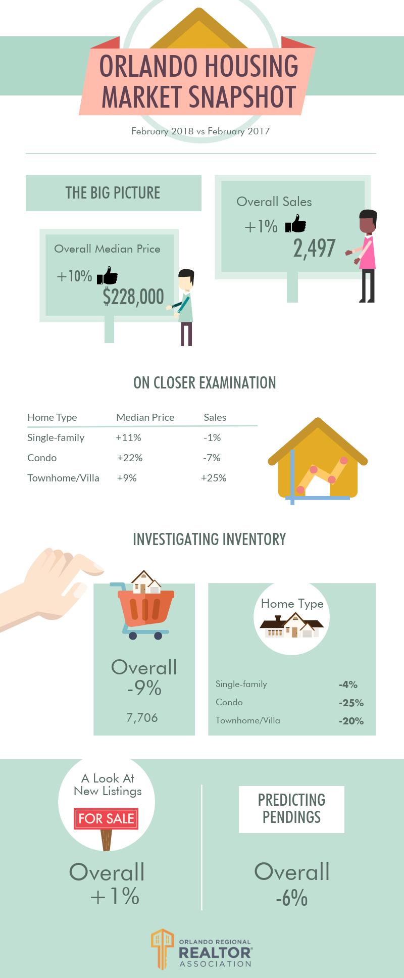 Orlando Housing Market Snapshot Comparison: January 2016-January 2017