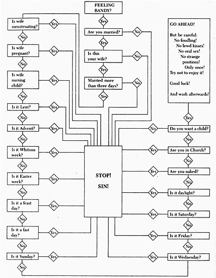 a flowchart of 10th century monastically approved sex.:  wacky by today's standards