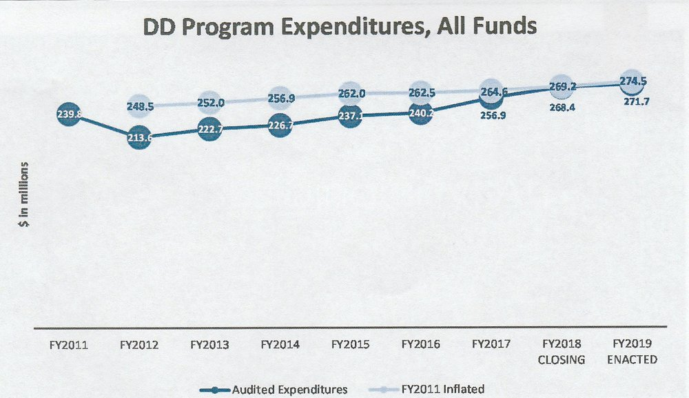 Chart courtesy of RI SENATE FISCAL OFFICE