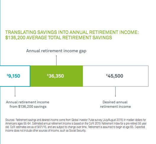 Figure 2: from   BlackRock Global Investor Pulse Survey  July/August 2015