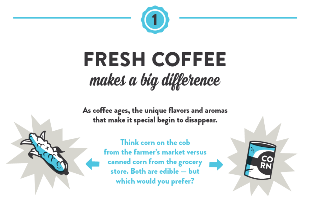 Fresh Coffee makes a big difference. As coffee ages, the unique flavors and aromas that make it special begin to disappear. Think corn on the cob from the farmer's market versus canned corn from the grocery store. Both are edible — but which would you prefer?
