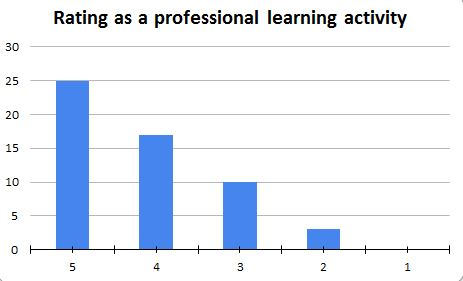 Rating as a professional learning activity.JPG