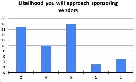 Likelihood you will approach sponsoring vendors.JPG