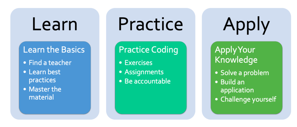 How to learn to code - Learn , practice practice practice and apply your skills