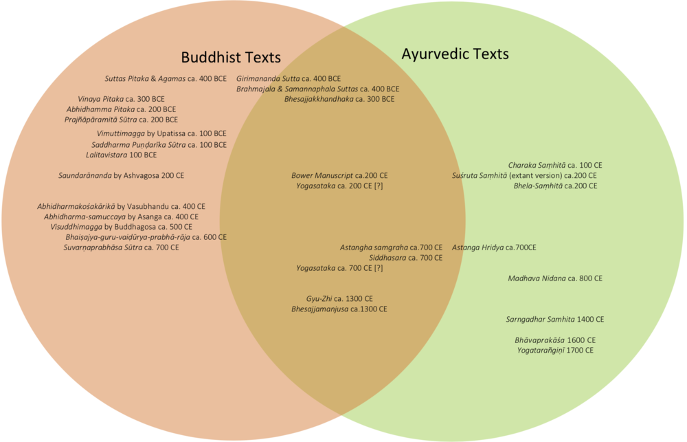 The Buddhist and Ayurvedic texts informing Manasa Ayurveda therapies, and their approximated chronology.