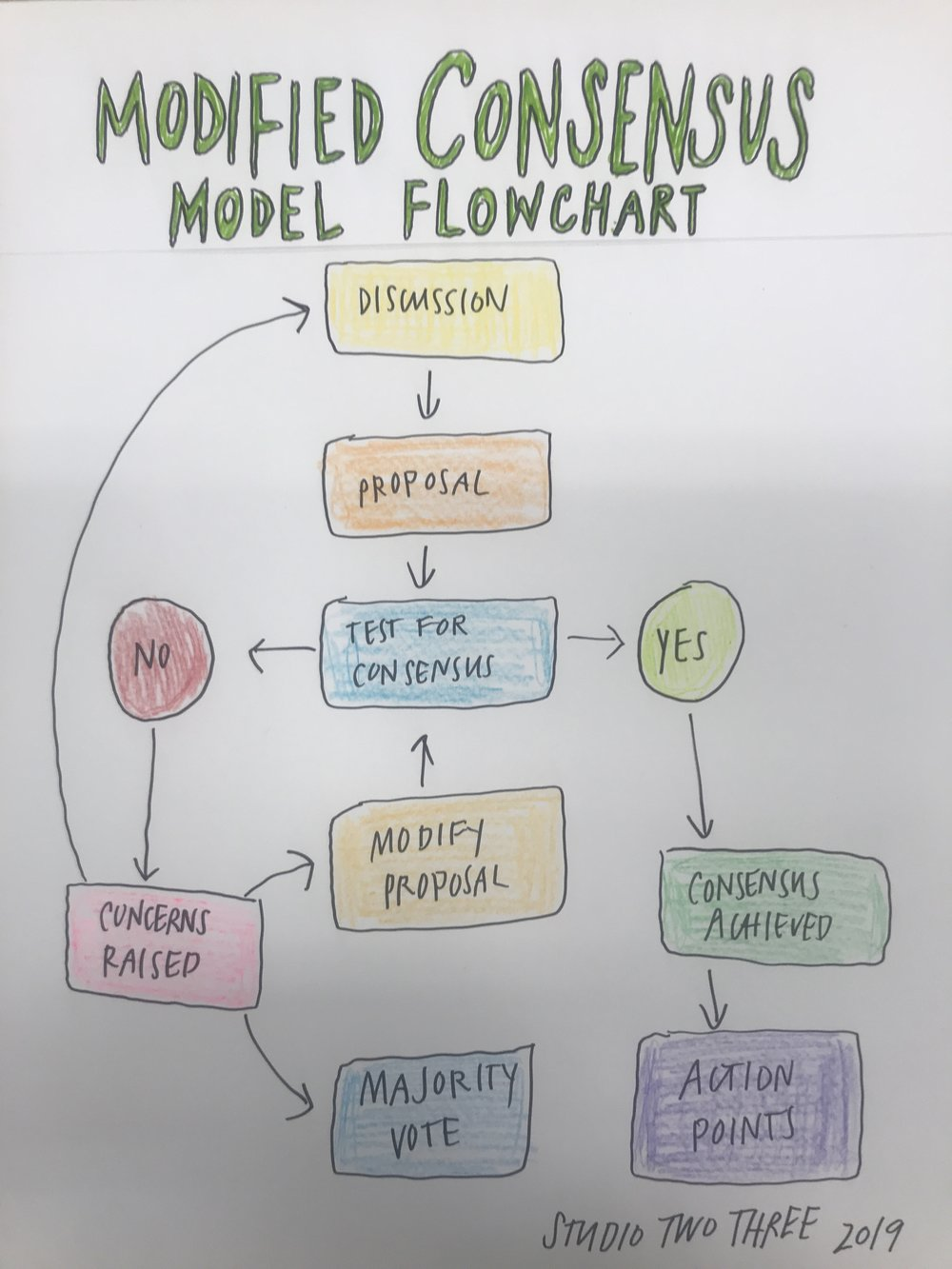 Our Modified Consensus Model