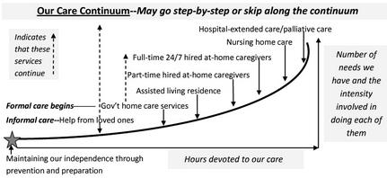 Our Care Continuum Blog