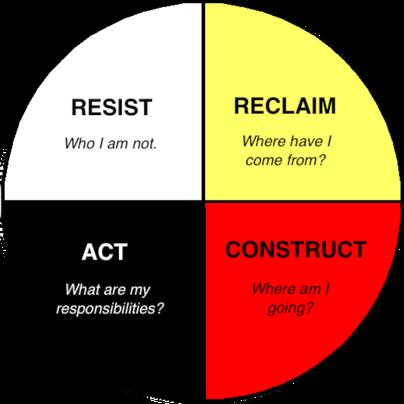Aboriginal Medicine Wheel