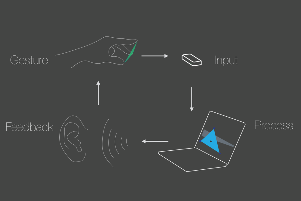 Signal- a free-hand gesture-based sound instrument