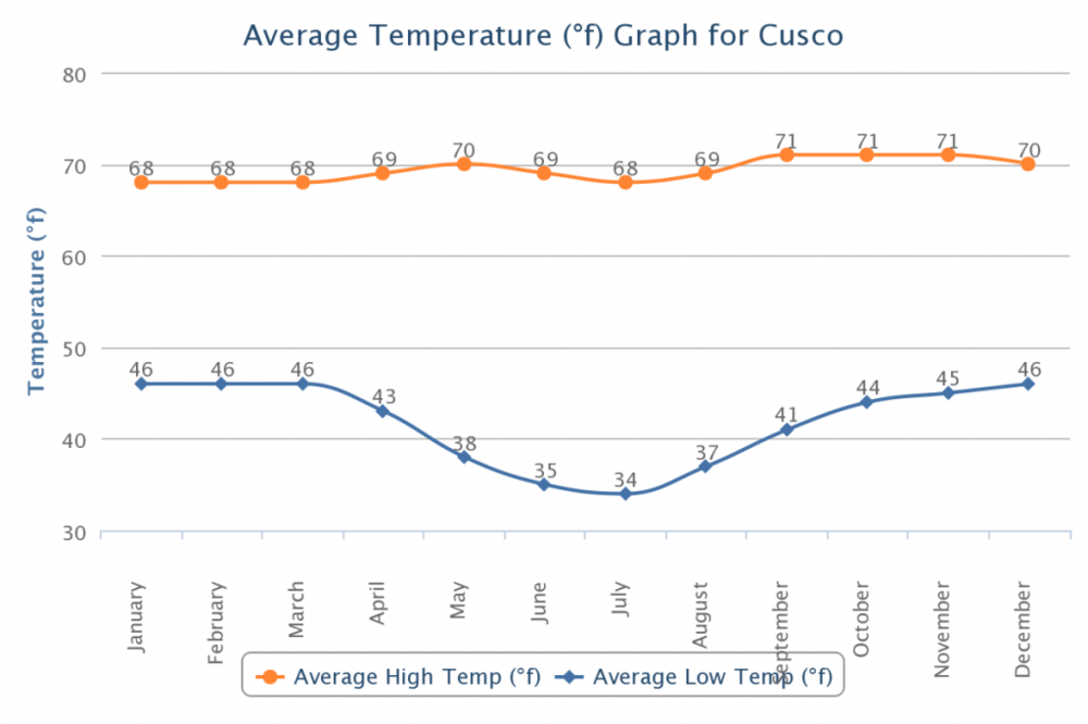 Cusco Weather Graph.png