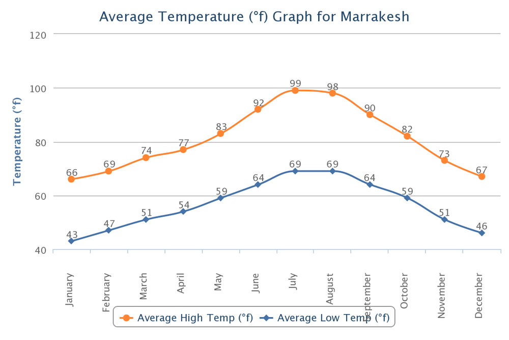 Morocco Temperature.png