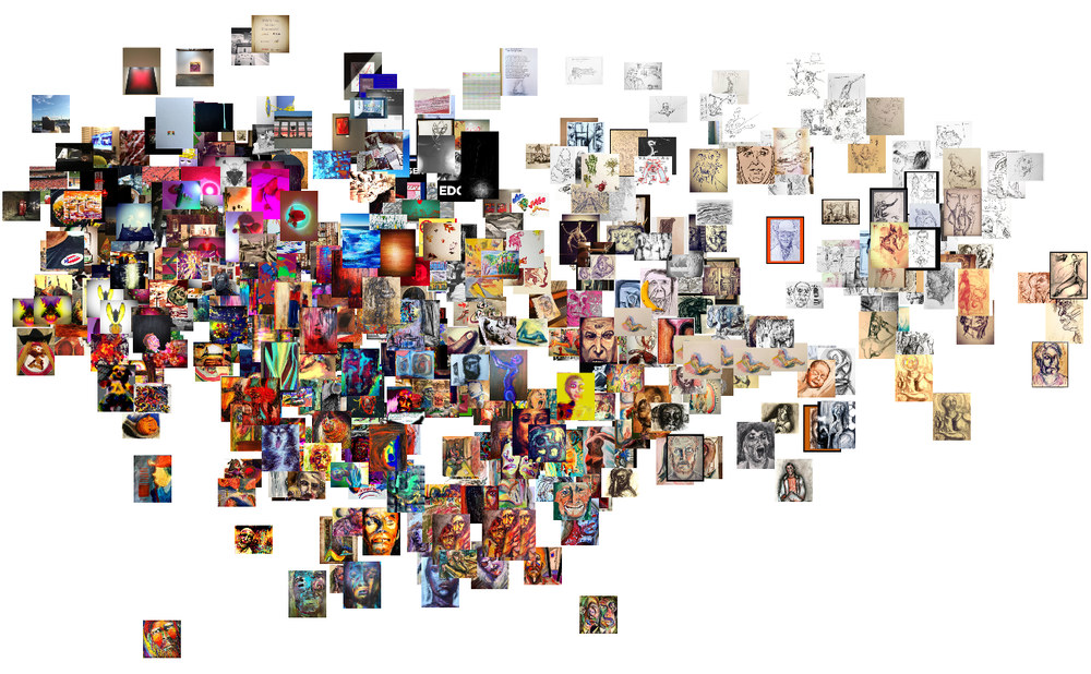 A cluster analysis of 534 of my visual works
