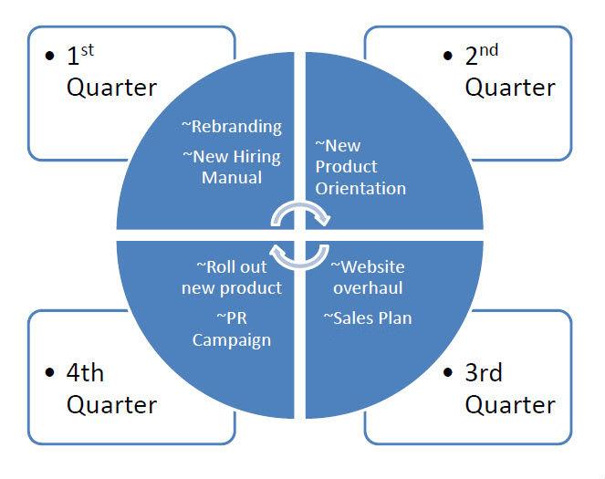 Planning wheel example.jpg