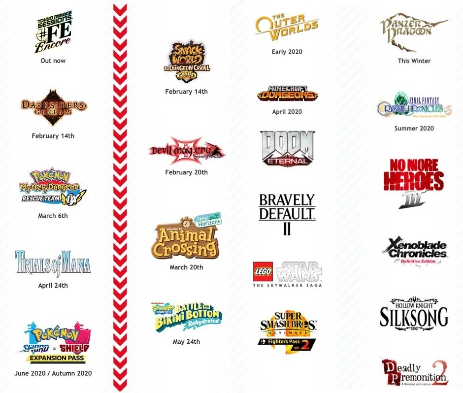 Nintendo S Upcoming Games For 2020 Infographic Makes Me Happy To Be A Switch Owner Gametyrant