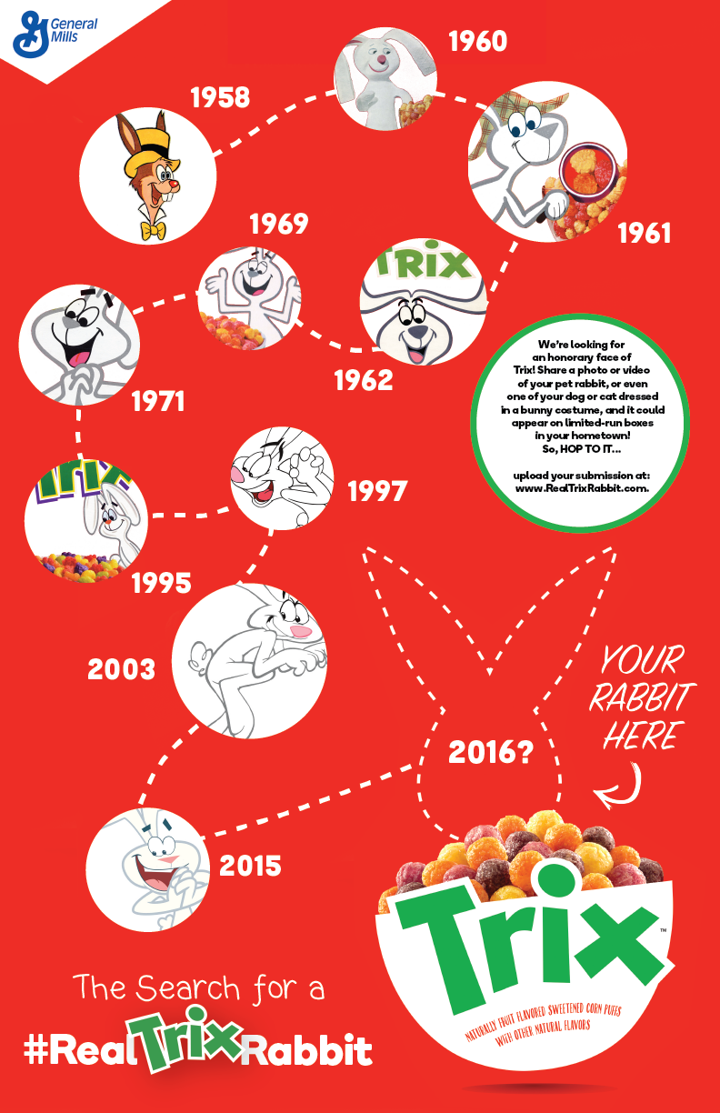 History of the Trix Rabbit Infographic