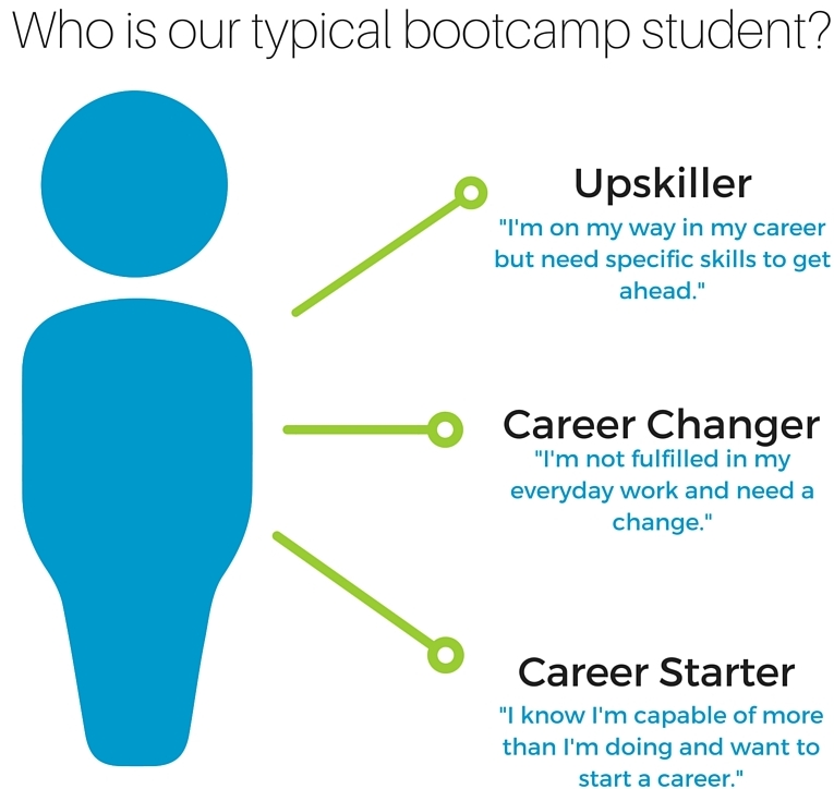 Copy of Who is the typical bootcamp student- (1).png