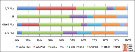 Chart 2: Previous OS and Model of iPhone Buyers, September 2016 quarter
