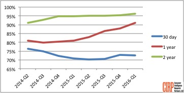 Chart 1: US Amazon Prime Retention Rate (trailing twelve months)