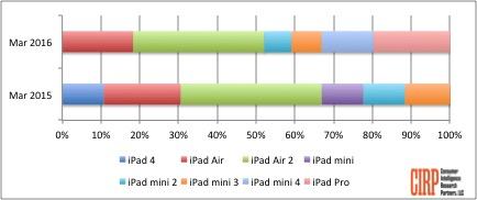 Chart 2: iPad Models US Sales Mix, March Fiscal Quarter 2015 and 2016