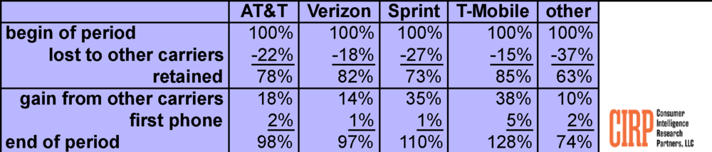 Table 1: Customer Gains and Losses by Carrier – 2017-Q2