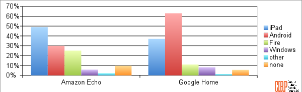 Chart 2: Tablets (percent of owners of each device, multiple devices allowed)