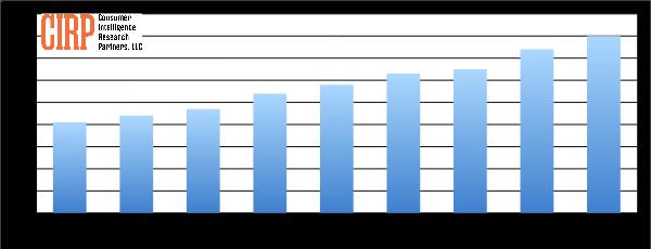 Chart 1: US Amazon Prime Members (millions)