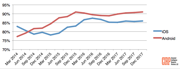 Chart 1: Customer Retention (twelve months ending in each quarter)