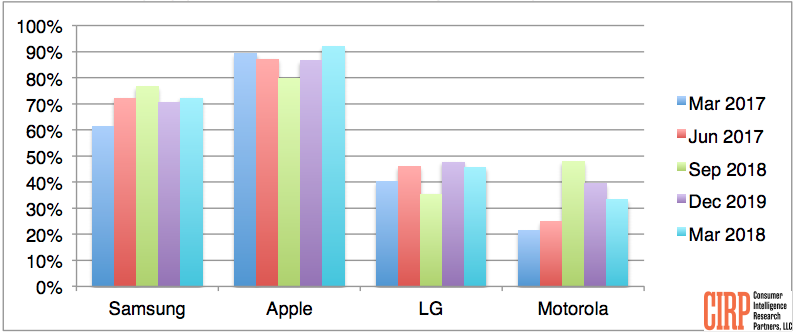 Chart 2: Brand Loyalty (% of phone activators remaining with brand)