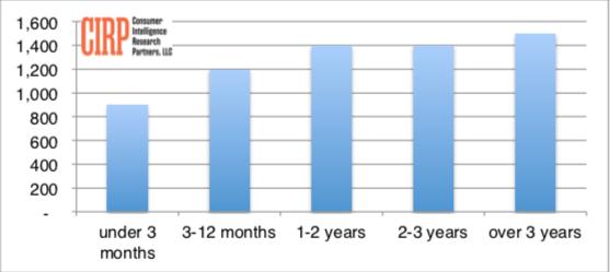Chart 2: Average annual spending per Prime member, by duration of Prime membership