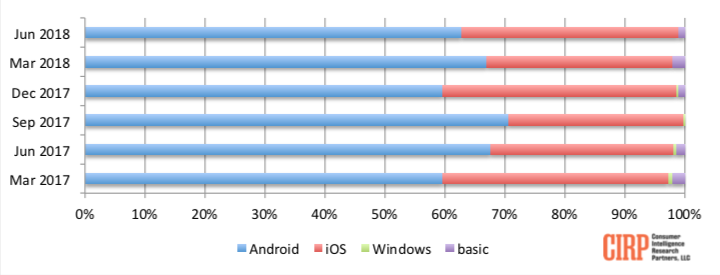 Chart 1: Operating System Share of Mobile Phone Activations